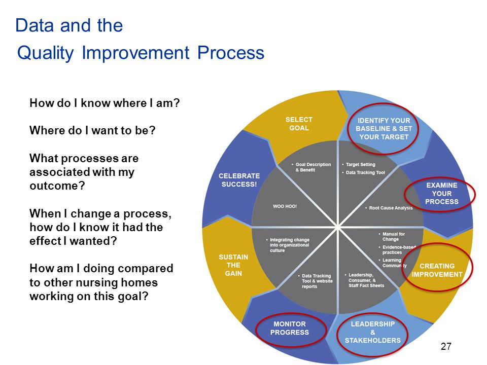 Data and the Quality Improvement Process How do I know where I am.