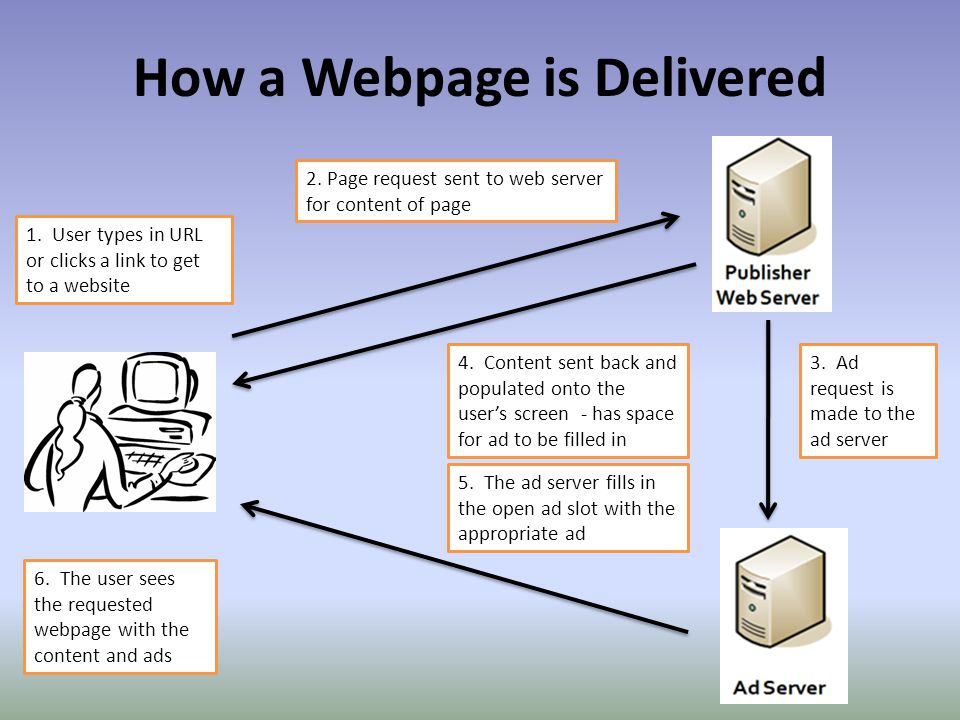 How a Webpage is Delivered 1. User types in URL or clicks a link to get to a website 2.