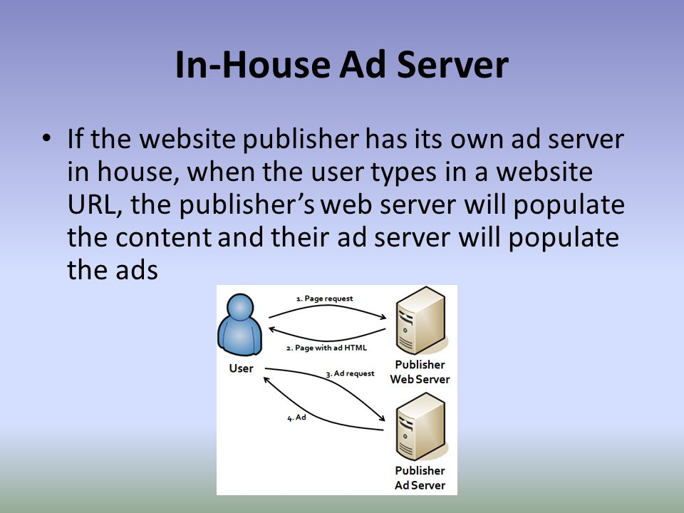 In-House Ad Server If the website publisher has its own ad server in house, when the user types in a website URL, the publisher's web server will populate the content and their ad server will populate the ads