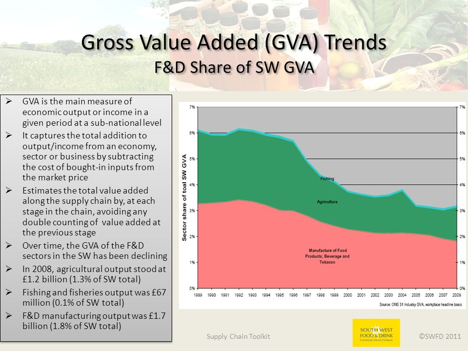 Supply Chain Toolkit ©SWFD 2011 Gross Value Added (GVA) Trends F&D Share of SW GVA  GVA is the main measure of economic output or income in a given period at a sub-national level  It captures the total addition to output/income from an economy, sector or business by subtracting the cost of bought-in inputs from the market price  Estimates the total value added along the supply chain by, at each stage in the chain, avoiding any double counting of value added at the previous stage  Over time, the GVA of the F&D sectors in the SW has been declining  In 2008, agricultural output stood at £1.2 billion (1.3% of SW total)  Fishing and fisheries output was £67 million (0.1% of SW total)  F&D manufacturing output was £1.7 billion (1.8% of SW total)  GVA is the main measure of economic output or income in a given period at a sub-national level  It captures the total addition to output/income from an economy, sector or business by subtracting the cost of bought-in inputs from the market price  Estimates the total value added along the supply chain by, at each stage in the chain, avoiding any double counting of value added at the previous stage  Over time, the GVA of the F&D sectors in the SW has been declining  In 2008, agricultural output stood at £1.2 billion (1.3% of SW total)  Fishing and fisheries output was £67 million (0.1% of SW total)  F&D manufacturing output was £1.7 billion (1.8% of SW total)