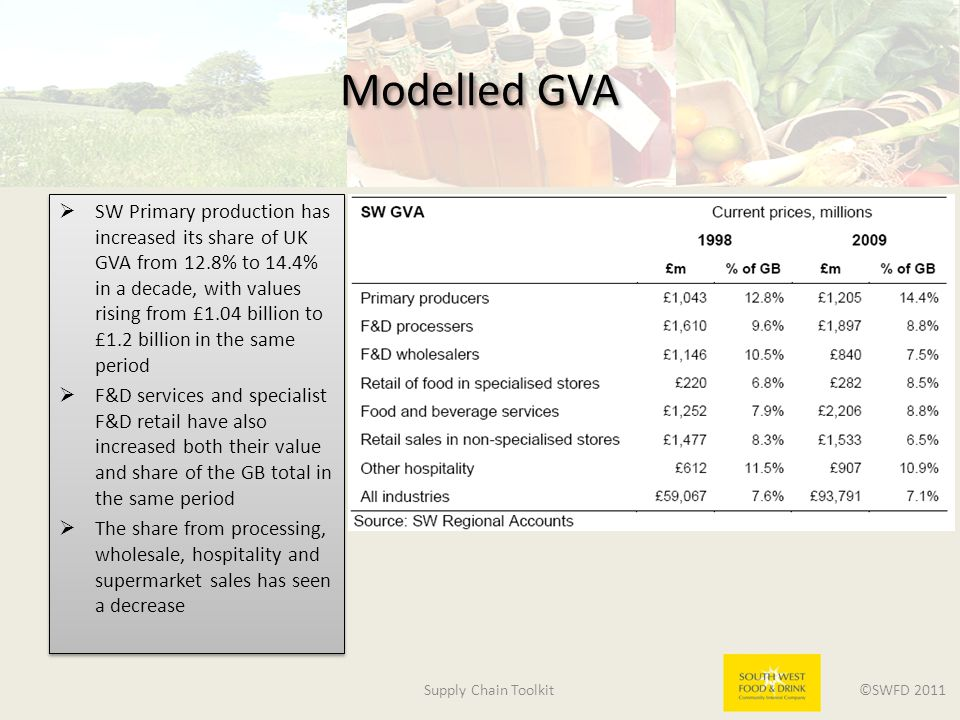 Supply Chain Toolkit ©SWFD 2011 Modelled GVA  SW Primary production has increased its share of UK GVA from 12.8% to 14.4% in a decade, with values rising from £1.04 billion to £1.2 billion in the same period  F&D services and specialist F&D retail have also increased both their value and share of the GB total in the same period  The share from processing, wholesale, hospitality and supermarket sales has seen a decrease  SW Primary production has increased its share of UK GVA from 12.8% to 14.4% in a decade, with values rising from £1.04 billion to £1.2 billion in the same period  F&D services and specialist F&D retail have also increased both their value and share of the GB total in the same period  The share from processing, wholesale, hospitality and supermarket sales has seen a decrease