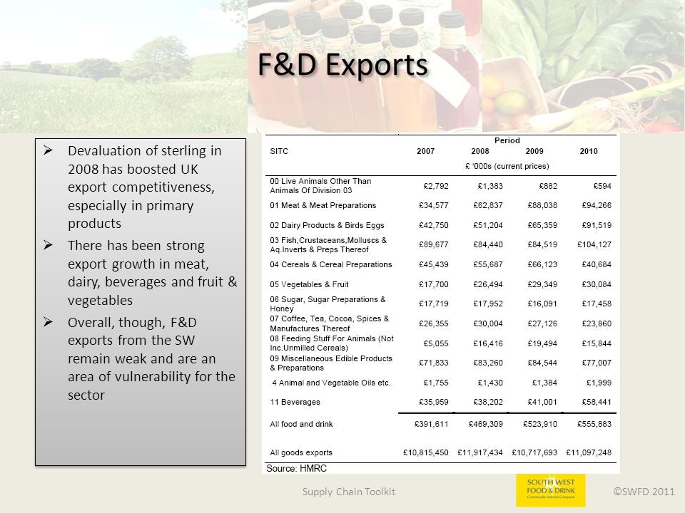 Supply Chain Toolkit ©SWFD 2011 F&D Exports  Devaluation of sterling in 2008 has boosted UK export competitiveness, especially in primary products  There has been strong export growth in meat, dairy, beverages and fruit & vegetables  Overall, though, F&D exports from the SW remain weak and are an area of vulnerability for the sector  Devaluation of sterling in 2008 has boosted UK export competitiveness, especially in primary products  There has been strong export growth in meat, dairy, beverages and fruit & vegetables  Overall, though, F&D exports from the SW remain weak and are an area of vulnerability for the sector