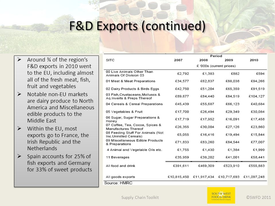Supply Chain Toolkit ©SWFD 2011 F&D Exports (continued)  Around ¾ of the region's F&D exports in 2010 went to the EU, including almost all of the fresh meat, fish, fruit and vegetables  Notable non-EU markets are dairy produce to North America and Miscellaneous edible products to the Middle East  Within the EU, most exports go to France, the Irish Republic and the Netherlands  Spain accounts for 25% of fish exports and Germany for 33% of sweet products  Around ¾ of the region's F&D exports in 2010 went to the EU, including almost all of the fresh meat, fish, fruit and vegetables  Notable non-EU markets are dairy produce to North America and Miscellaneous edible products to the Middle East  Within the EU, most exports go to France, the Irish Republic and the Netherlands  Spain accounts for 25% of fish exports and Germany for 33% of sweet products