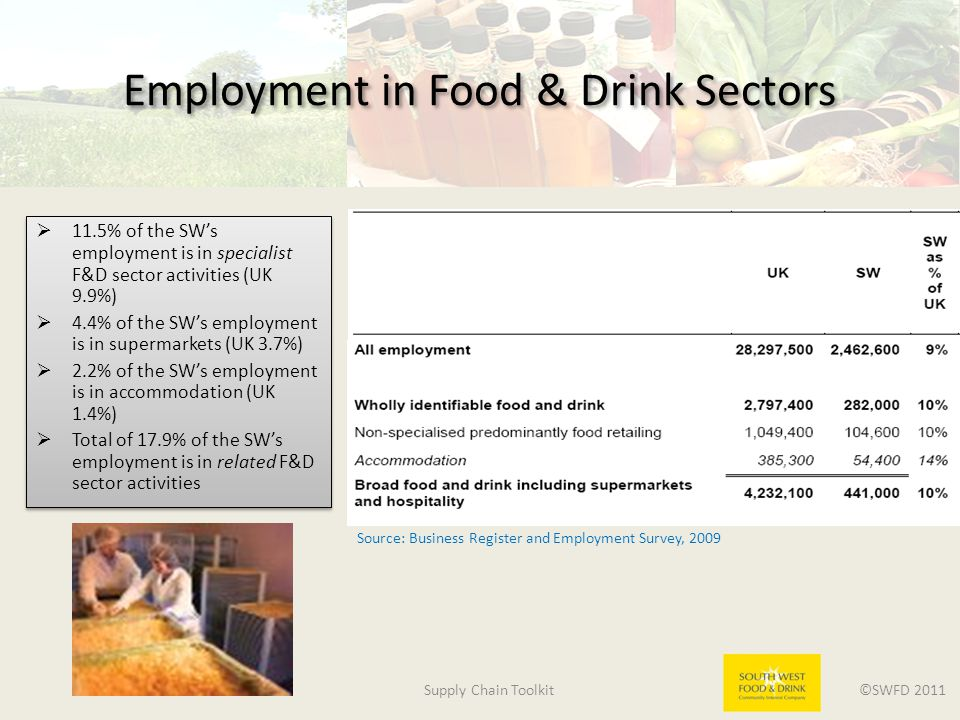 Supply Chain Toolkit ©SWFD 2011 Employment in Food & Drink Sectors  11.5% of the SW's employment is in specialist F&D sector activities (UK 9.9%)  4.4% of the SW's employment is in supermarkets (UK 3.7%)  2.2% of the SW's employment is in accommodation (UK 1.4%)  Total of 17.9% of the SW's employment is in related F&D sector activities  11.5% of the SW's employment is in specialist F&D sector activities (UK 9.9%)  4.4% of the SW's employment is in supermarkets (UK 3.7%)  2.2% of the SW's employment is in accommodation (UK 1.4%)  Total of 17.9% of the SW's employment is in related F&D sector activities Source: Business Register and Employment Survey, 2009