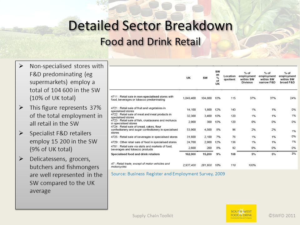 Supply Chain Toolkit ©SWFD 2011 Detailed Sector Breakdown Food and Drink Retail  Non-specialised stores with F&D predominating (eg supermarkets) employ a total of 104 600 in the SW (10% of UK total)  This figure represents 37% of the total employment in all retail in the SW  Specialist F&D retailers employ 15 200 in the SW (9% of UK total)  Delicatessens, grocers, butchers and fishmongers are well represented in the SW compared to the UK average  Non-specialised stores with F&D predominating (eg supermarkets) employ a total of 104 600 in the SW (10% of UK total)  This figure represents 37% of the total employment in all retail in the SW  Specialist F&D retailers employ 15 200 in the SW (9% of UK total)  Delicatessens, grocers, butchers and fishmongers are well represented in the SW compared to the UK average Source: Business Register and Employment Survey, 2009