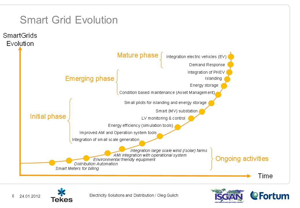 6 Electricity Solutions and Distribution / Oleg Gulich Smart Grid Evolution