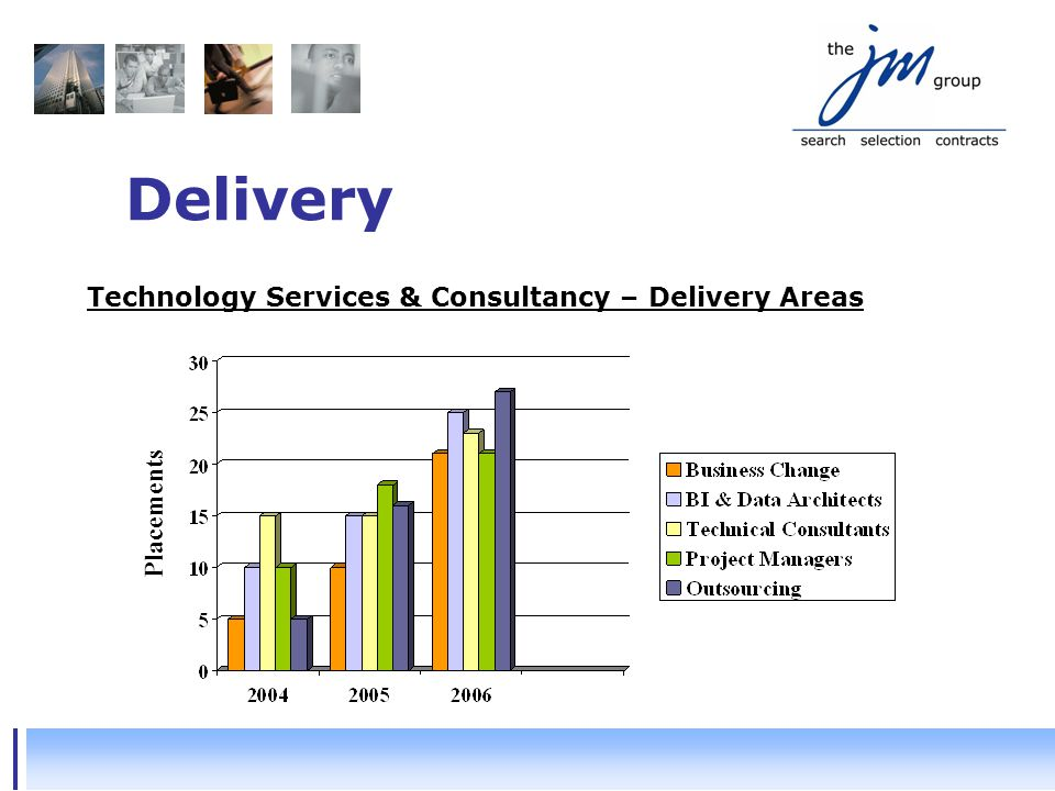 Delivery Technology Services & Consultancy – Delivery Areas Placements