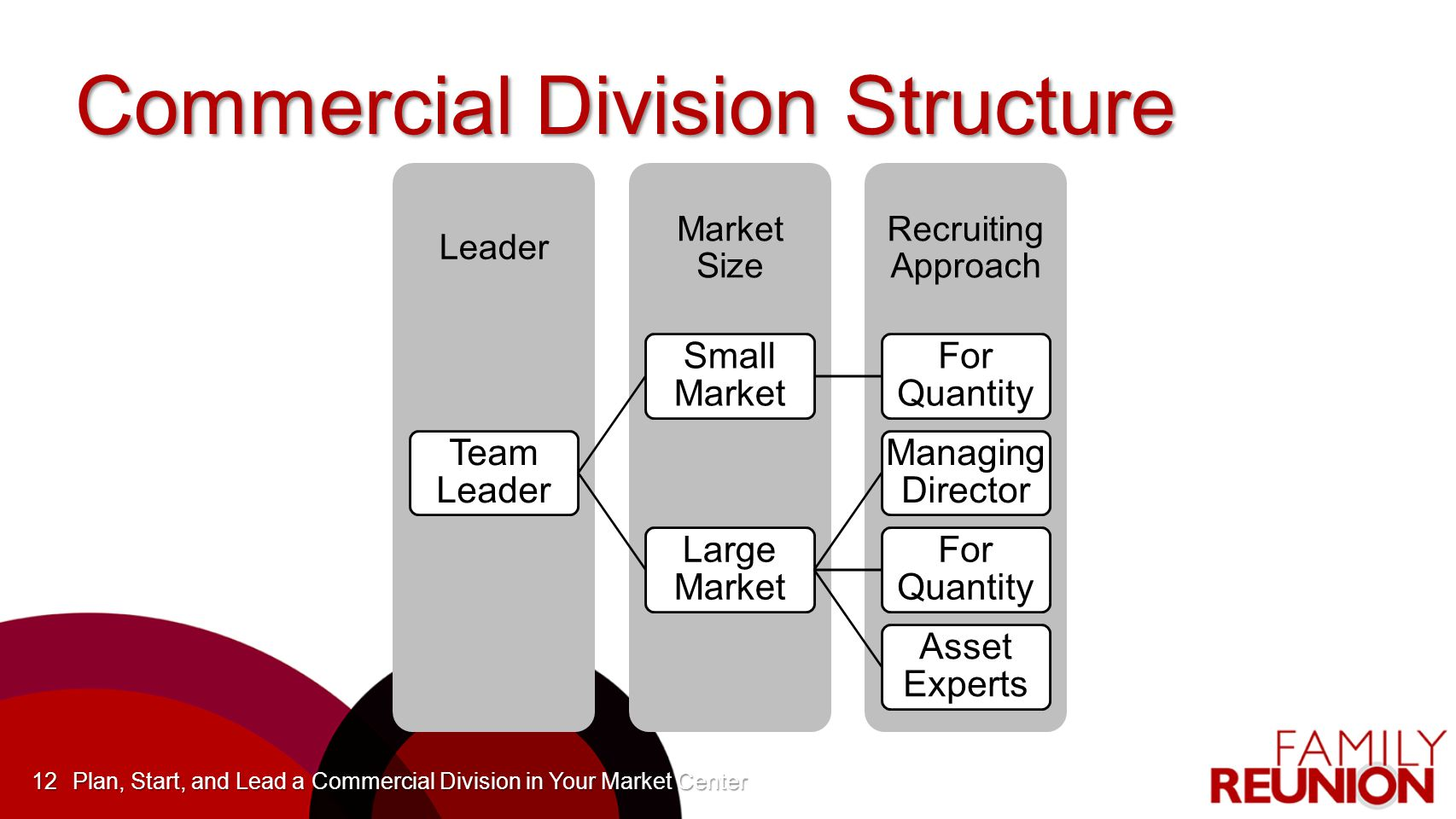Commercial Division Structure Recruiting Approach Market Size Leader Team Leader Small Market For Quantity Large Market Managing Director For Quantity Asset Experts Plan, Start, and Lead a Commercial Division in Your Market Center12