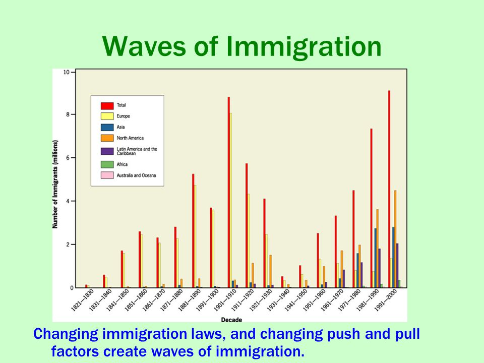 Waves of Immigration Changing immigration laws, and changing push and pull factors create waves of immigration.