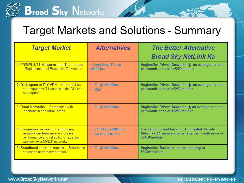 19 Target Markets and Solutions - Summary Target MarketAlternativesThe Better Alternative Broad Sky NetLink Ka 1) FR/MPLS/T1 Networks non-Tier 1 areas - Replacement of Expensive T1 Access Long-loop T1's at >$400/mo HughesNet Private Networks @ an average per site per month price of <$250/mo/site 2) Dark spots of DIY VPN – where dial-up and expensive T1 access is the DIY'er's only option T1 @ >$400/mo Dial HughesNet Private Networks @ an average per site per month price of <$250/mo/site 3) Rural Networks – Companies with locations in non-urban areas T1 @ >$400/moHughesNet Private Networks @ an average per site per month price of <$250/mo/site 4) Companies in need of enhancing network performance – increase performance and reliability of existing wireline (e.g.MPLS) networks 2 nd T1 @ >$400/mo Ku @ ~$200/mo Load-sharing and backup: HughesNet Private Networks @ an average per site per month price of <$150/mo/site 5) Broadband Internet Access - Broadband access to underserved areas T1 @ >$400/moHughesNet Business Internet starting at $59.99/mo/site