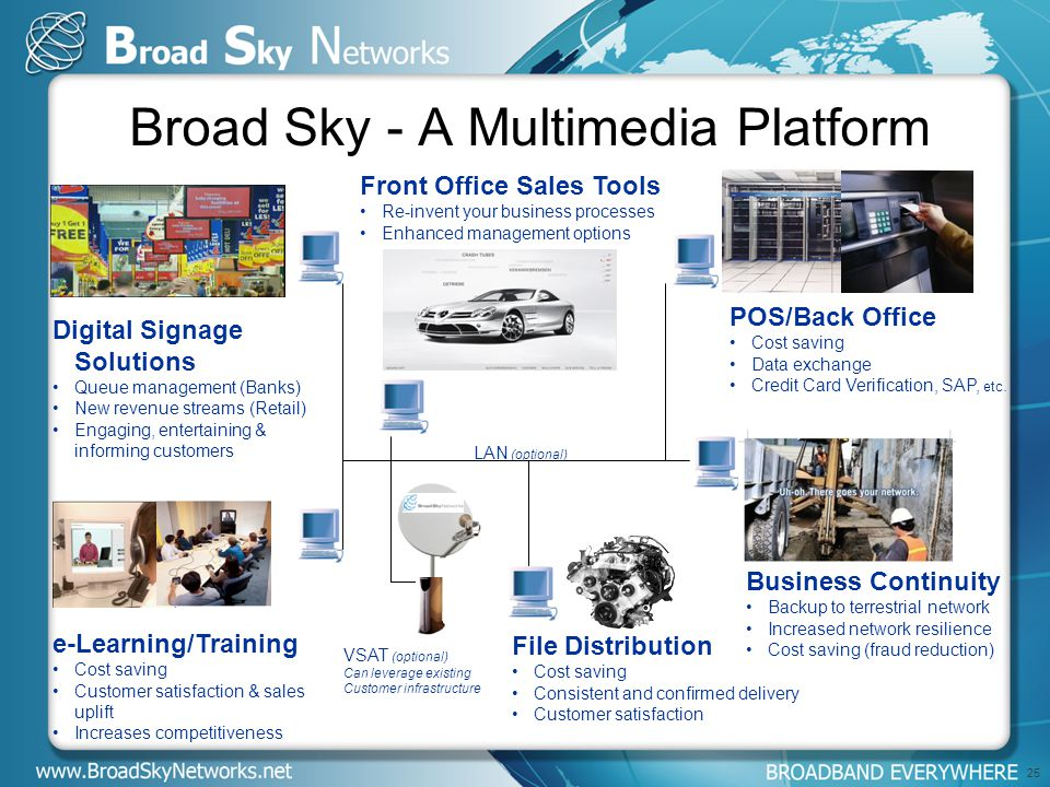 Broad Sky - A Multimedia Platform POS/Back Office Cost saving Data exchange Credit Card Verification, SAP, etc.