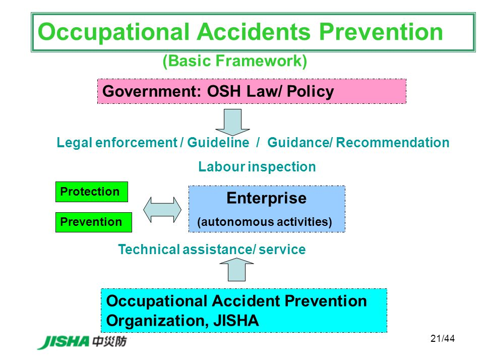 21/44 Protection Enterprise (autonomous activities) Prevention Occupational Accident Prevention Organization, JISHA Occupational Accidents Prevention (Basic Framework) Technical assistance/ service Government: OSH Law/ Policy Legal enforcement / Guideline / Guidance/ Recommendation Labour inspection