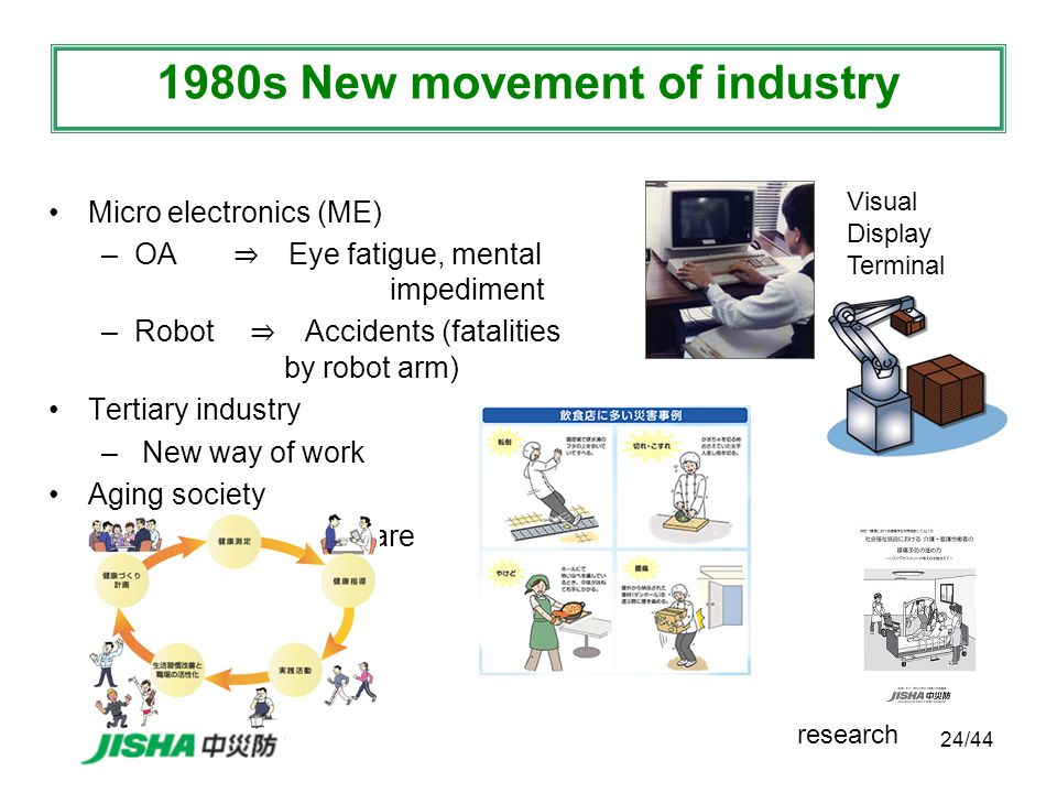 24/44 Micro electronics (ME) –OA ⇒ Eye fatigue, mental impediment –Robot ⇒ Accidents (fatalities by robot arm) Tertiary industry – New way of work Aging society –Needs for Healthcare 1980s New movement of industry research Visual Display Terminal