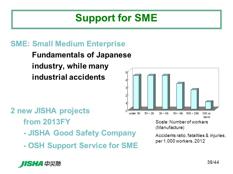 39/44 SME: Small Medium Enterprise Fundamentals of Japanese industry, while many industrial accidents 2 new JISHA projects from 2013FY - JISHA Good Safety Company - OSH Support Service for SME Support for SME Scale: Number of workers (Manufacture) Accidents ratio, fatalities & injuries, per 1,000 workers, 2012
