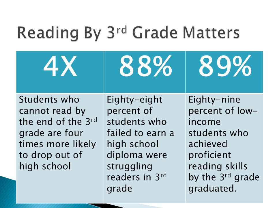 4X88%89% Students who cannot read by the end of the 3 rd grade are four times more likely to drop out of high school Eighty-eight percent of students who failed to earn a high school diploma were struggling readers in 3 rd grade Eighty-nine percent of low- income students who achieved proficient reading skills by the 3 rd grade graduated.