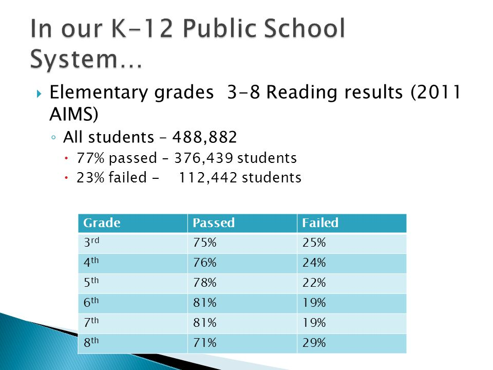  Elementary grades 3-8 Reading results (2011 AIMS) ◦ All students – 488,882  77% passed – 376,439 students  23% failed - 112,442 students GradePassedFailed 3 rd 75%25% 4 th 76%24% 5 th 78%22% 6 th 81%19% 7 th 81%19% 8 th 71%29%