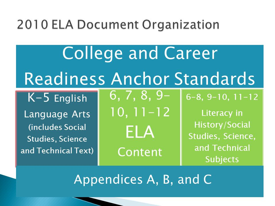 College and Career Readiness Anchor Standards K-5 English Language Arts (includes Social Studies, Science and Technical Text) 6, 7, 8, 9- 10, 11-12 ELA Content 6-8, 9-10, 11-12 Literacy in History/Social Studies, Science, and Technical Subjects Appendices A, B, and C