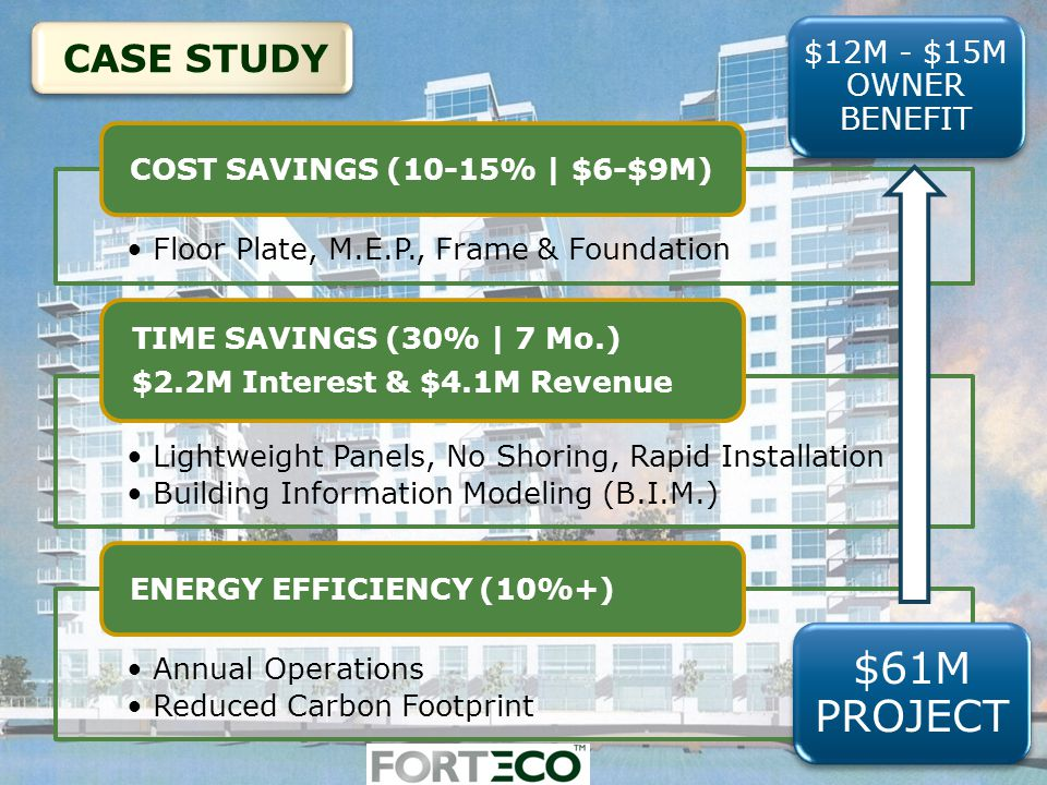 Floor Plate, M.E.P., Frame & Foundation COST SAVINGS (10-15% | $6-$9M) Lightweight Panels, No Shoring, Rapid Installation Building Information Modeling (B.I.M.) TIME SAVINGS (30% | 7 Mo.) $2.2M Interest & $4.1M Revenue Annual Operations Reduced Carbon Footprint ENERGY EFFICIENCY (10%+) CASE STUDY $12M - $15M OWNER BENEFIT $61M PROJECT
