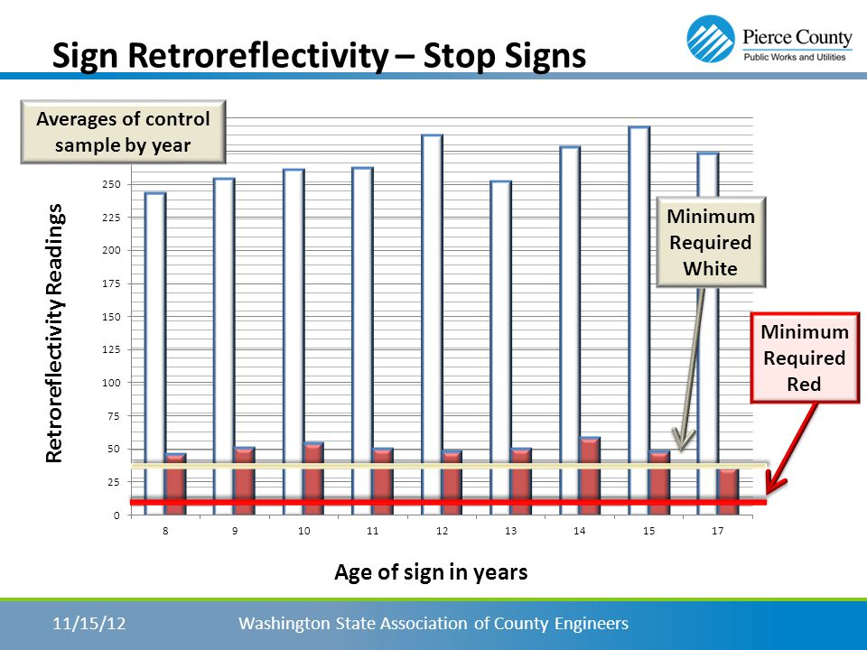 Sign Retroreflectivity – Black/Yellow Washington State Association of County Engineers11/15/12 Ten Year warranty Expected Life Begin testing 2 years prior to end Expected Life Control Sample Minimum Level 50 Age of sign in years Retroreflectivity Readings