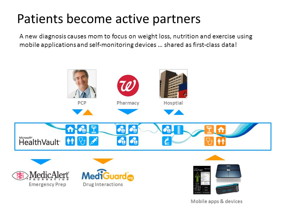 1 Patients become active partners A new diagnosis causes mom to focus on weight loss, nutrition and exercise using mobile applications and self-monitoring devices … shared as first-class data.