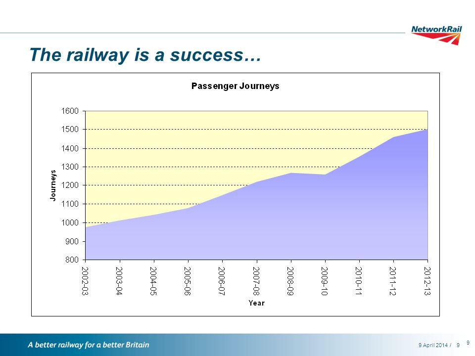 /9 April 20149 9 The railway is a success…