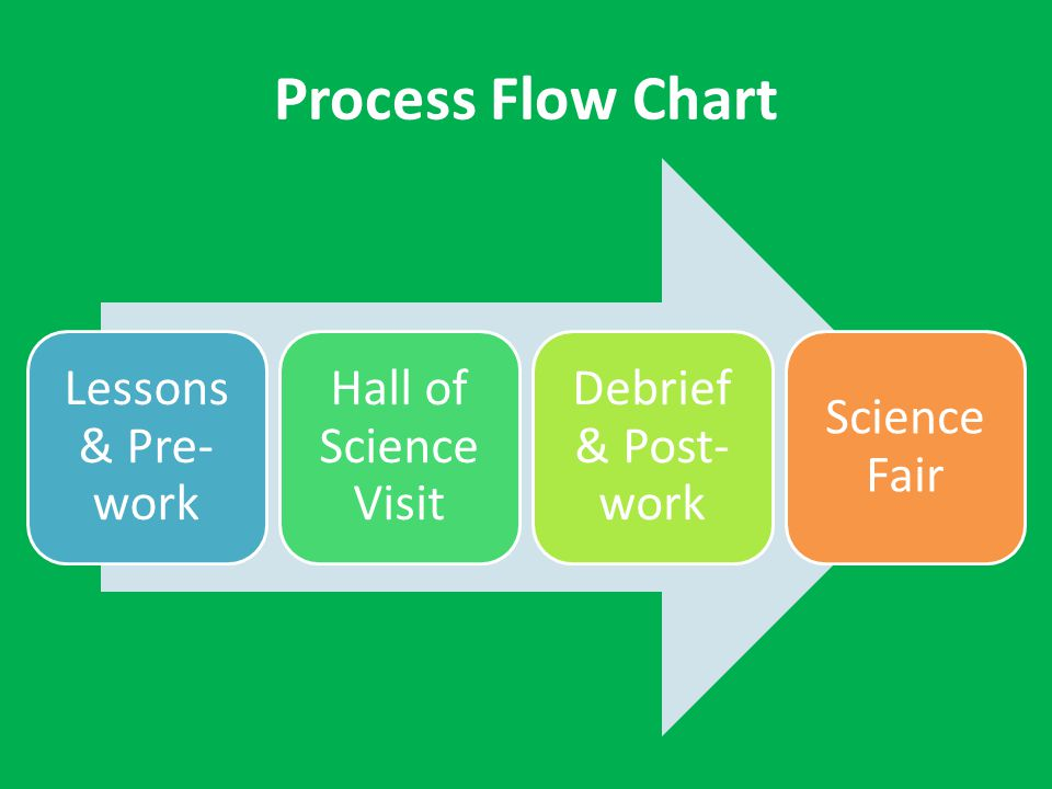 Process Flow Chart Lessons & Pre- work Hall of Science Visit Debrief & Post- work Science Fair