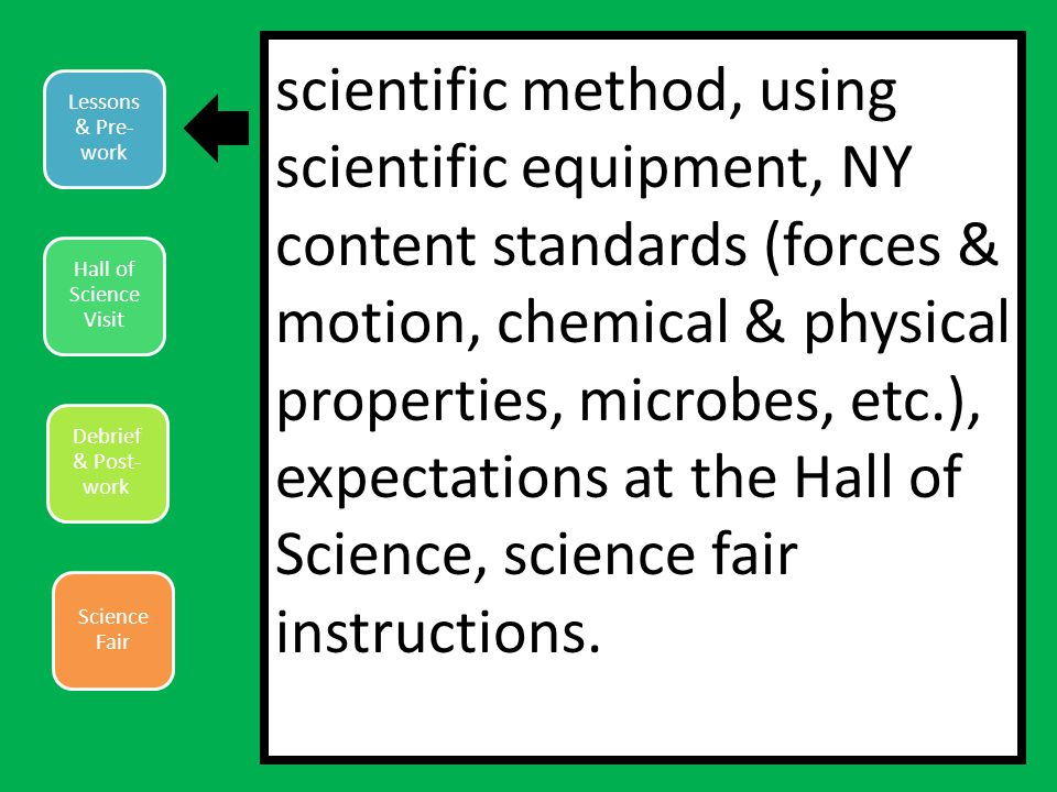 Lessons & Pre- work Hall of Science Visit Debrief & Post- work Science Fair scientific method, using scientific equipment, NY content standards (forces & motion, chemical & physical properties, microbes, etc.), expectations at the Hall of Science, science fair instructions.