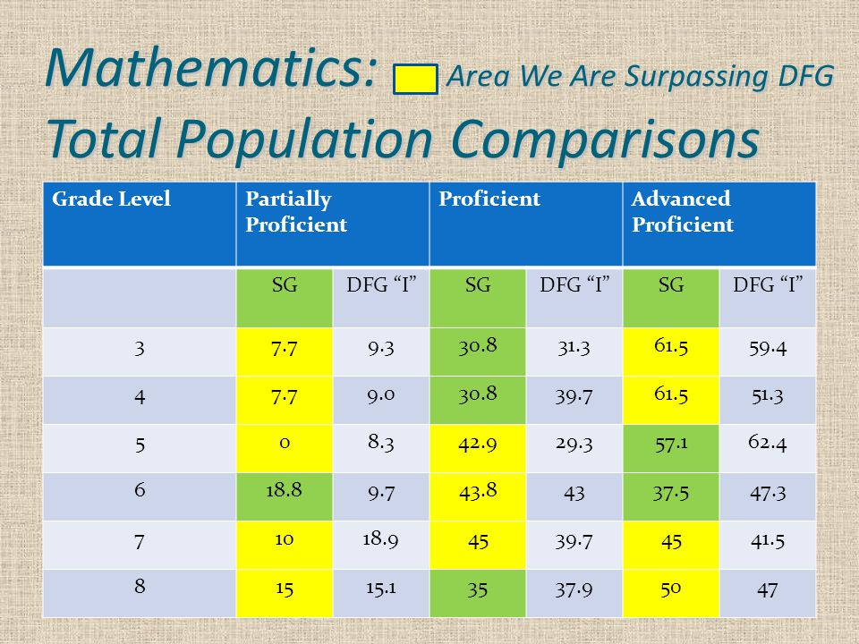 Mathematics: Area We Are Surpassing DFG Total Population Comparisons Grade LevelPartially Proficient ProficientAdvanced Proficient SGDFG I SGDFG I SGDFG I 37.79.330.831.361.559.4 47.79.030.839.761.551.3 508.342.929.357.162.4 618.89.743.84337.547.3 71018.94539.74541.5 81515.13537.95047