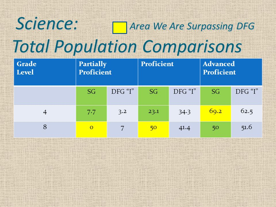 Science: Area We Are Surpassing DFG Total Population Comparisons Grade Level Partially Proficient ProficientAdvanced Proficient SGDFG I SGDFG I SGDFG I 47.73.223.134.369.262.5 8075041.45051.6