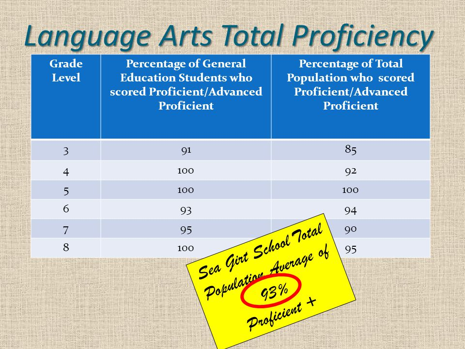 Language Arts Total Proficiency Grade Level Percentage of General Education Students who scored Proficient/Advanced Proficient Percentage of Total Population who scored Proficient/Advanced Proficient 39185 410092 5100 69394 79590 810095 Sea Girt School Total Population Average of 93% Proficient +