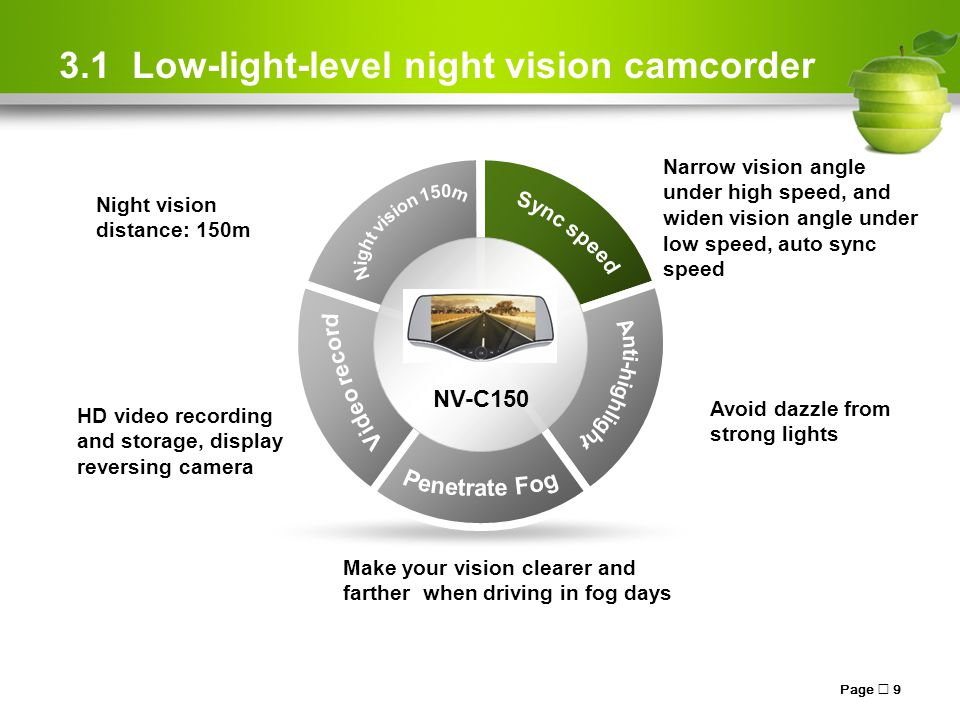3.1 Low-light-level night vision camcorder Page  9 Night vision distance: 150m Narrow vision angle under high speed, and widen vision angle under low speed, auto sync speed Avoid dazzle from strong lights HD video recording and storage, display reversing camera Make your vision clearer and farther when driving in fog days NV-C150
