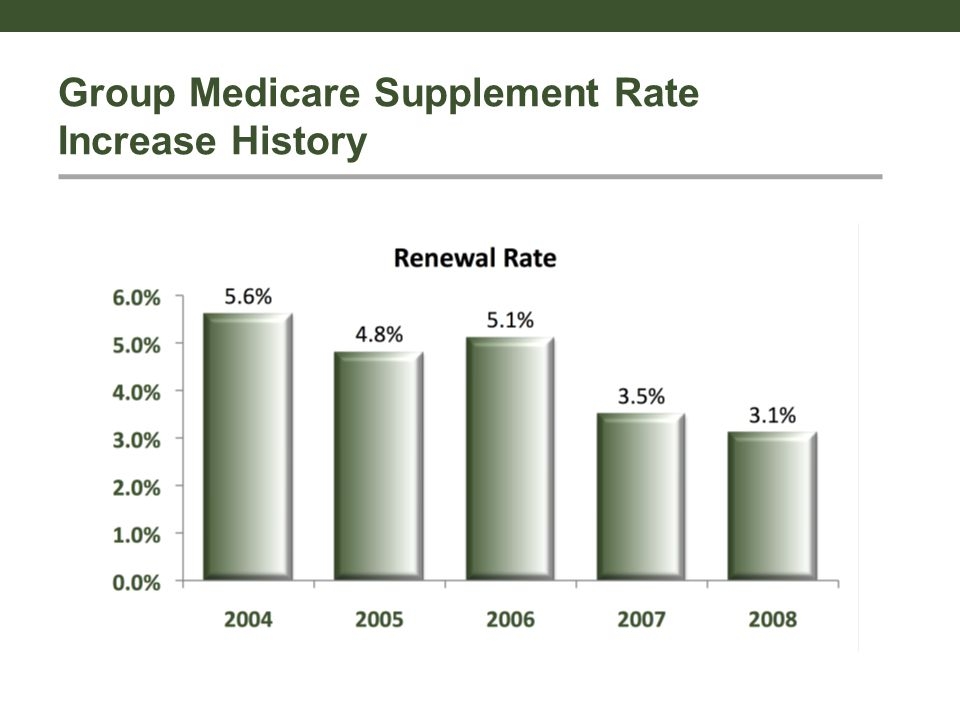 Group Medicare Supplement Rate Increase History
