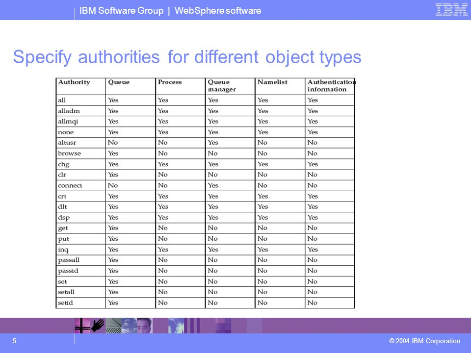 IBM Software Group | WebSphere software © 2004 IBM Corporation 5 Specify authorities for different object types