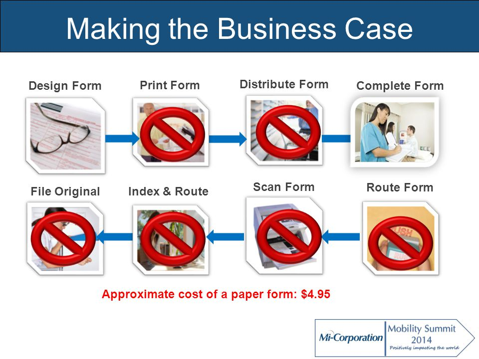 Making the Business Case Complete Form Route Form Distribute Form Scan Form Design Form File Original Index & Route Print Form Approximate cost of a paper form: $4.95