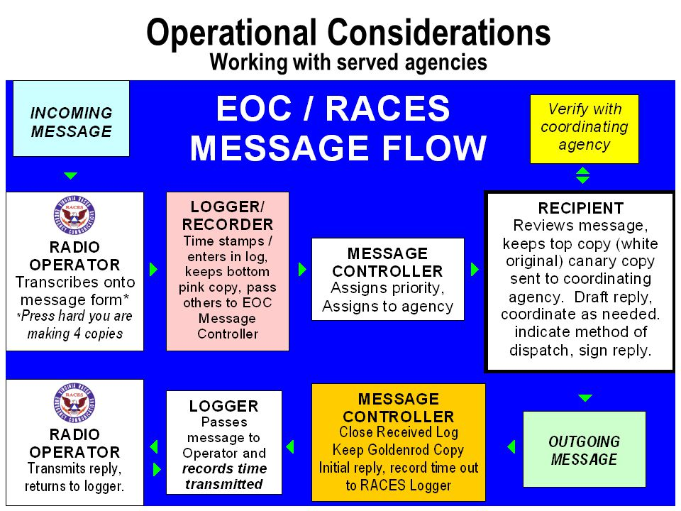 Operational considerations - 2  Stations send a check-in message once operational and  a termination message upon closing their station: – Tactical call sign, Operator call sign – Time activated (or closed) – ID of served agency being supported, name and title of communications official in charge – Route (home BBS) by which messages may be responded to.
