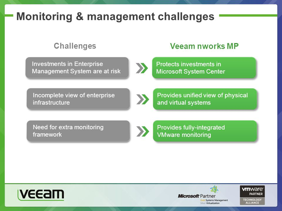 Monitoring & management challenges Challenges Veeam nworks MP Protects investments in Microsoft System Center Protects investments in Microsoft System Center Investments in Enterprise Management System are at risk Provides fully-integrated VMware monitoring Provides fully-integrated VMware monitoring Provides unified view of physical and virtual systems Incomplete view of enterprise infrastructure Need for extra monitoring framework