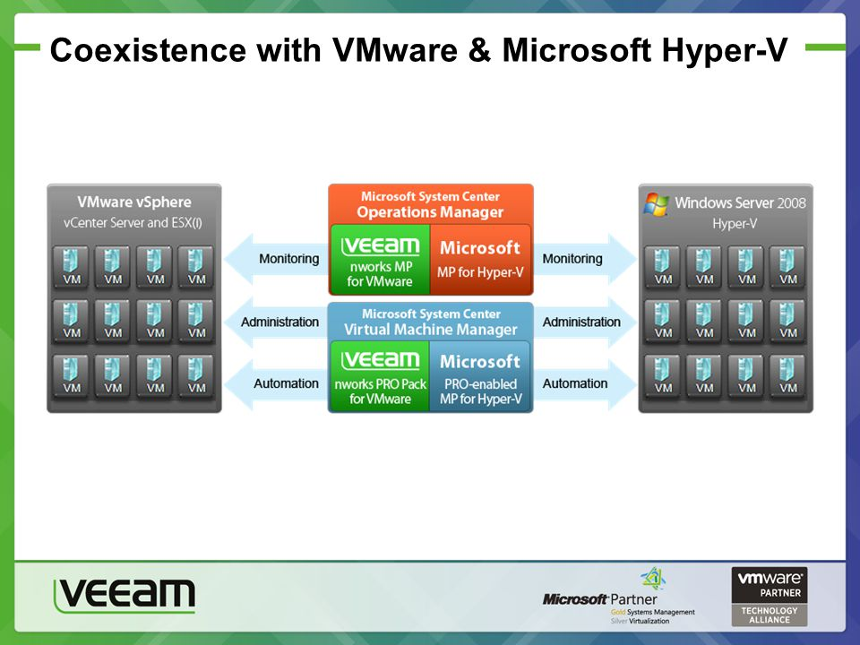 Coexistence with VMware & Microsoft Hyper-V