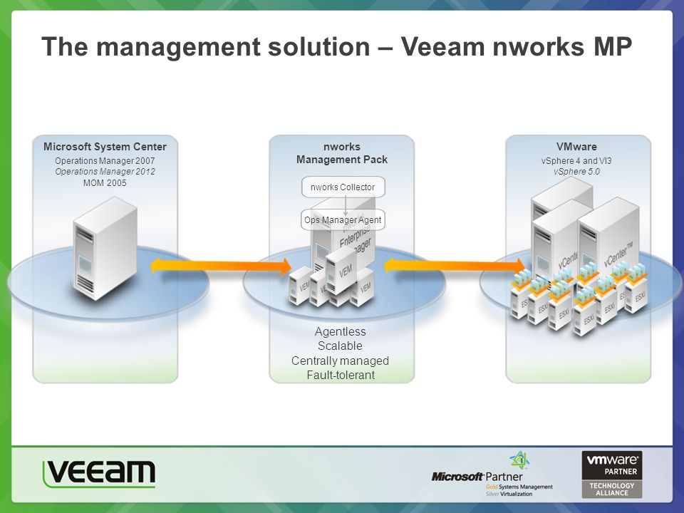 The management solution – Veeam nworks MP Microsoft System Center Operations Manager 2007 Operations Manager 2012 MOM 2005 nworks Management Pack VMware vSphere 4 and VI3 vSphere 5.0 Agentless Scalable Centrally managed Fault-tolerant Ops Manager Agentnworks Collector