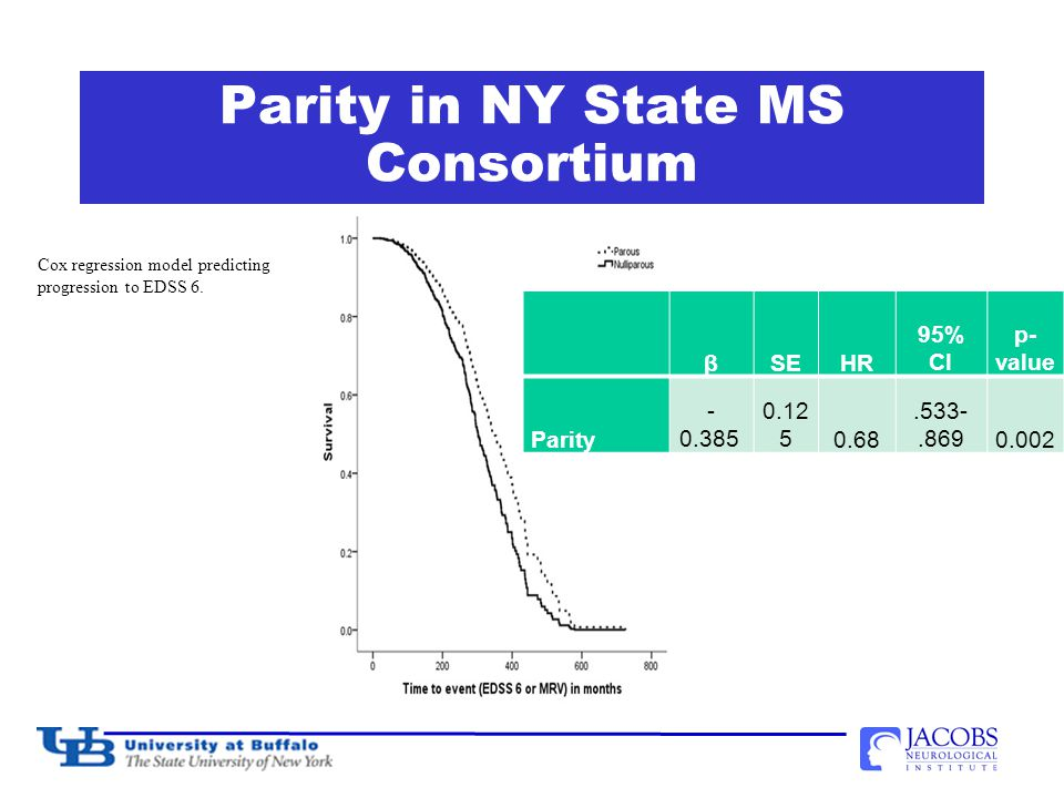 Parity in NY State MS Consortium βSEHR 95% CI p- value Parity - 0.385 0.12 50.68.533-.8690.002 Cox regression model predicting progression to EDSS 6.