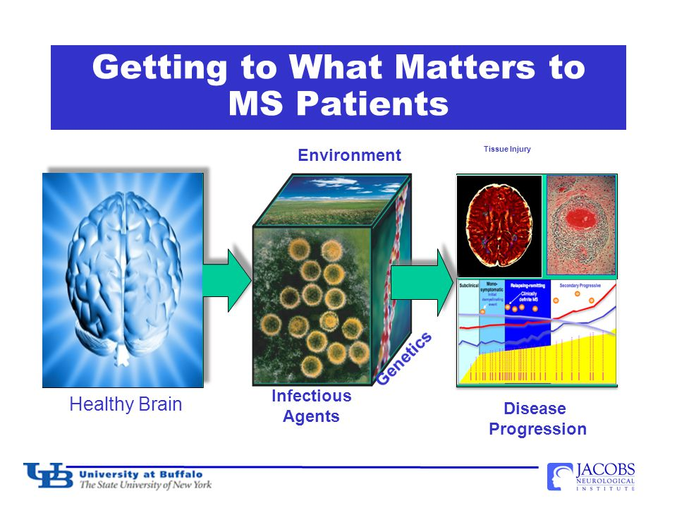 Getting to What Matters to MS Patients Healthy Brain Infectious Agents Environment Tissue Injury Disease Progression