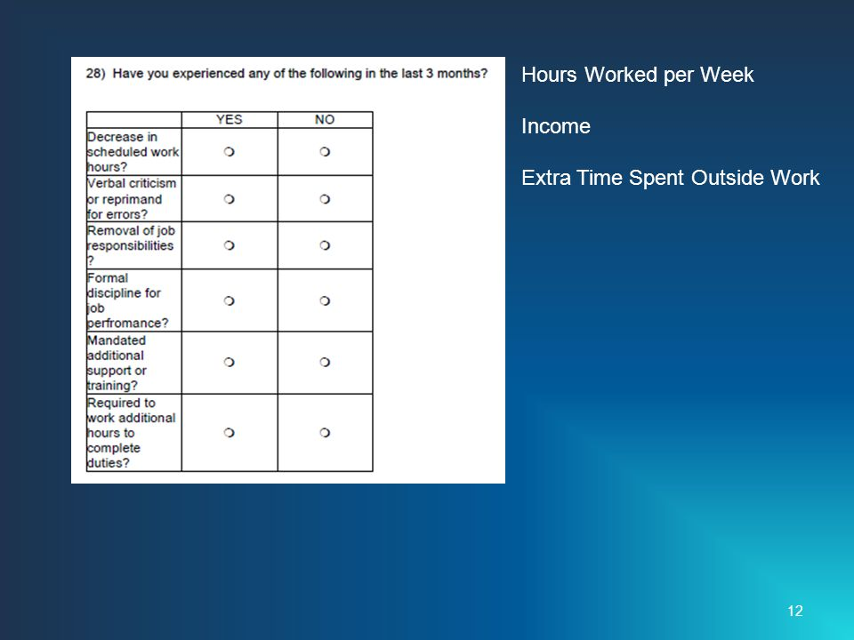 12 Hours Worked per Week Income Extra Time Spent Outside Work
