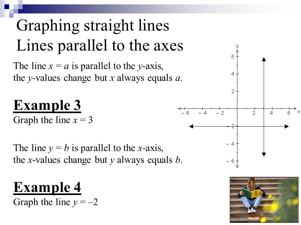 Graphing straight lines Lines parallel to the axes The line x = a is parallel to the y-axis, the y-values change but x always equals a.