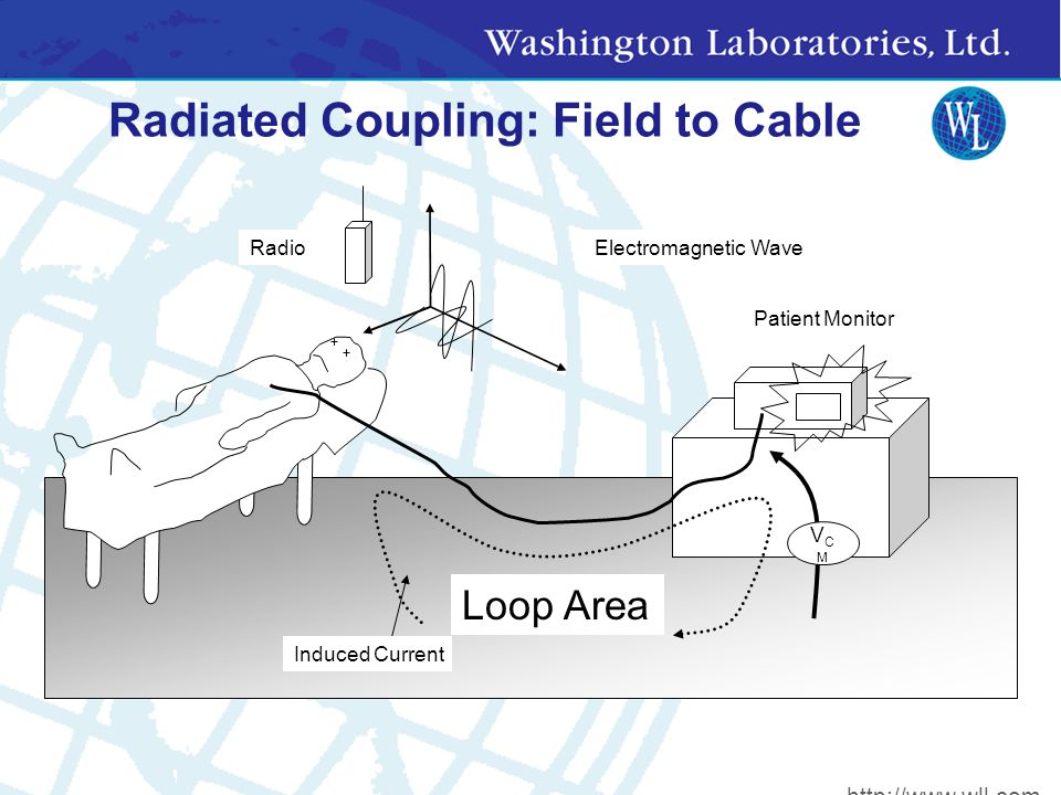Radiated Coupling: Field to Cable Patient Monitor Loop Area Induced Current Electromagnetic WaveRadio VCMVCM http://www.wll.com
