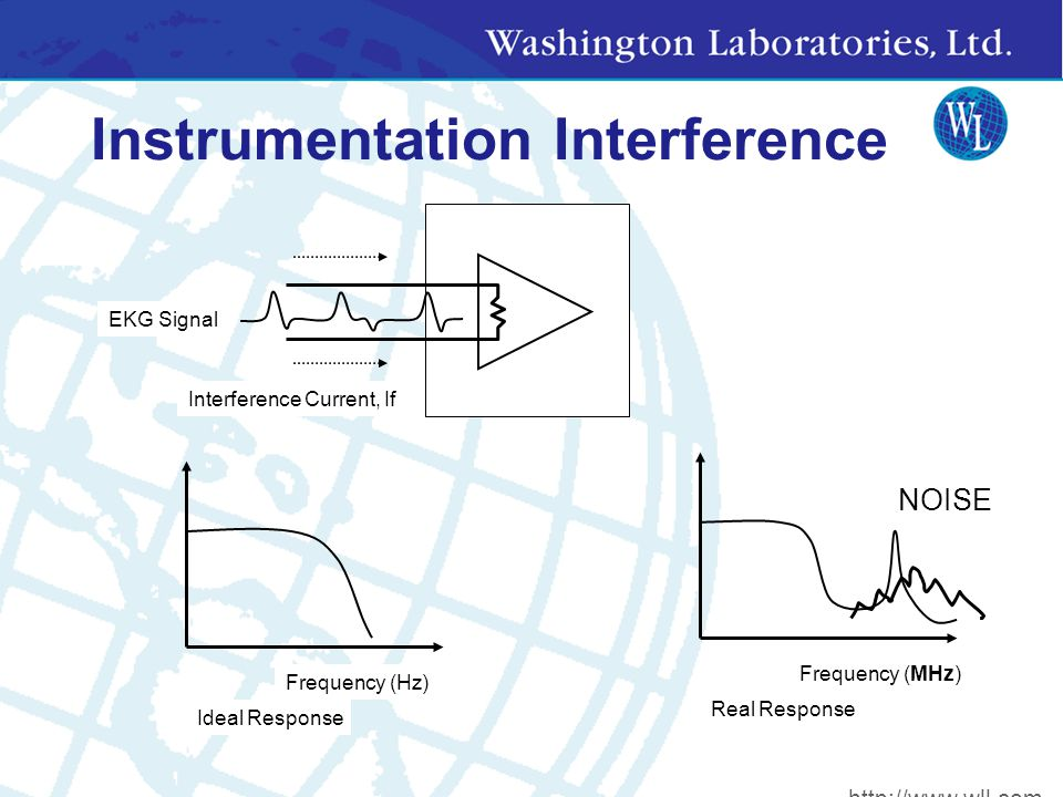 Instrumentation Interference Interference Current, If Ideal Response Frequency (Hz) EKG Signal Real Response Frequency (MHz) NOISE http://www.wll.com