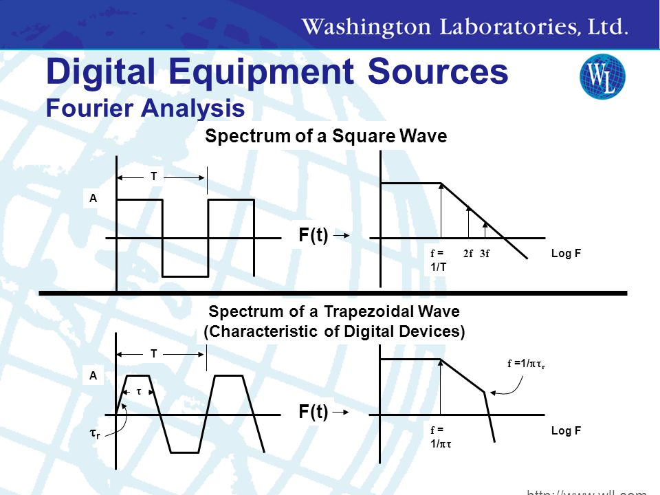 Digital Equipment Sources Fourier Analysis F(t) Log F f = 1/T 2f3f T A Spectrum of a Square Wave T A Log F F(t) f = 1/  f =1/  r rr  Spectrum of a Trapezoidal Wave (Characteristic of Digital Devices) http://www.wll.com