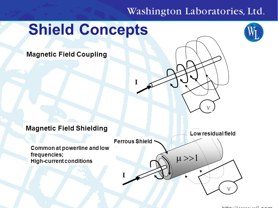 Shield Concepts Magnetic Field Shielding Common at powerline and low frequencies; High-current conditions I V  Ferrous Shield Low residual field Magnetic Field Coupling V I http://www.wll.com