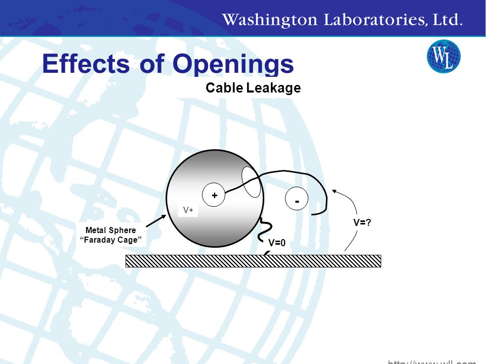 Effects of Openings + - Metal Sphere Faraday Cage V=0 V+ V= Cable Leakage + http://www.wll.com