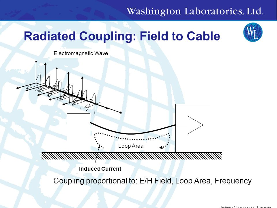 Radiated Coupling: Field to Cable Loop Area Induced Current Electromagnetic Wave Coupling proportional to: E/H Field, Loop Area, Frequency http://www.wll.com
