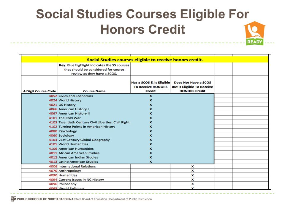 Social Studies Courses Eligible For Honors Credit