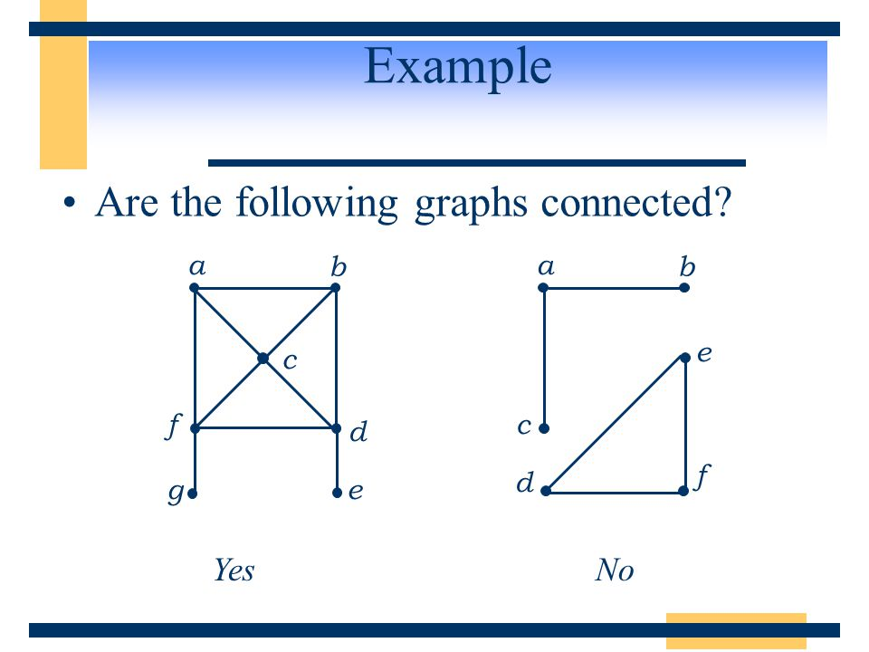 Example Are the following graphs connected c e f a d b g e c a f b d YesNo
